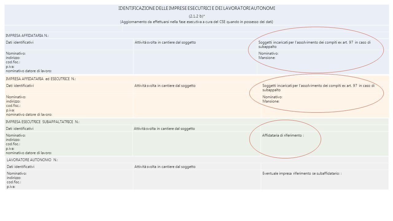 IDENTIFICAZIONE DELLE IMPRESE ESECUTRICI E DEI LAVORATORI AUTONOMI (2.1.2 b)* (Aggiornamento da effettuarsi nella fase esecutiva a cura del CSE quando in possesso dei dati) IMPRESA AFFIDATARIA N.: Dati identificativiAttività svolta in cantiere dal soggettoSoggetti incaricati per l'assolvimento dei compiti ex art.