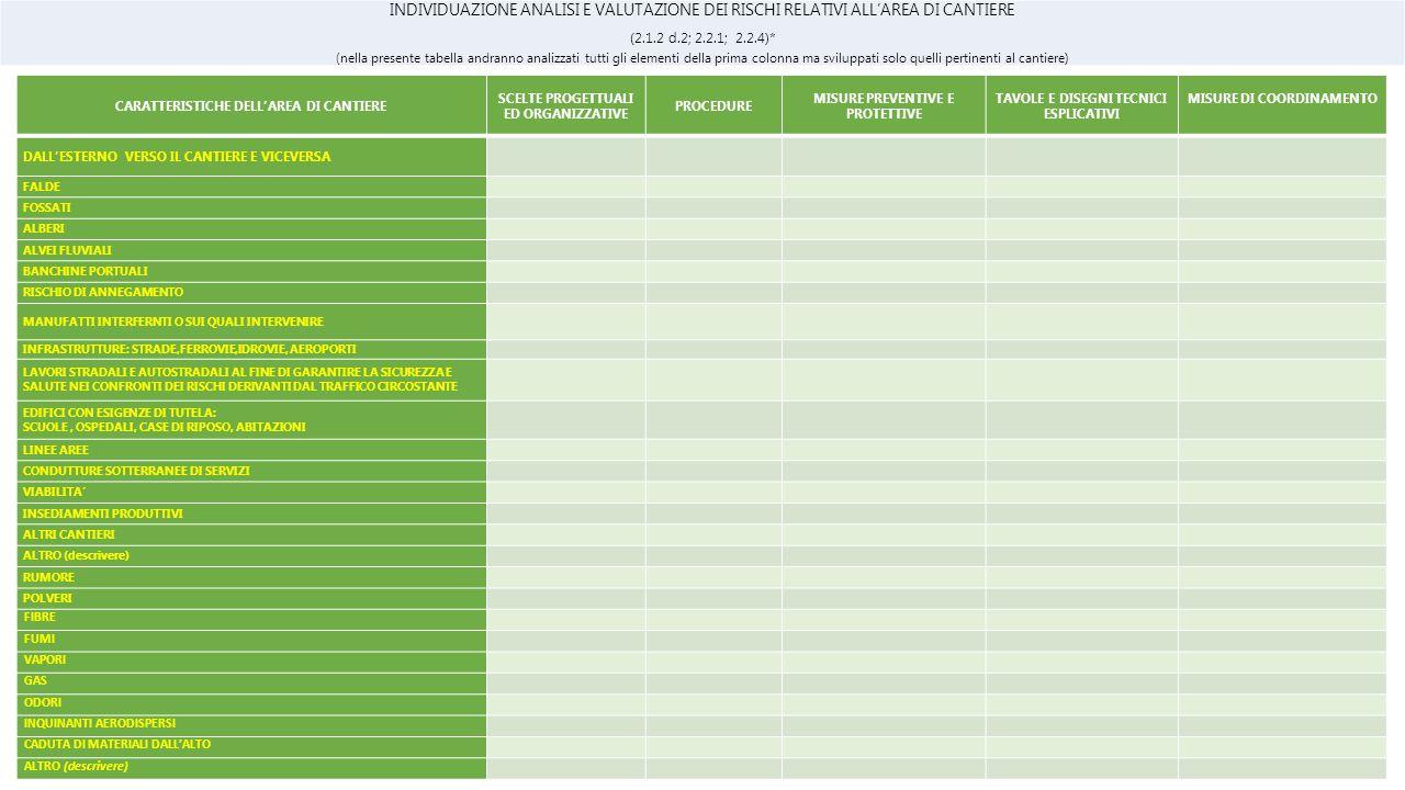 INDIVIDUAZIONE ANALISI E VALUTAZIONE DEI RISCHI RELATIVI ALL'AREA DI CANTIERE (2.1.2 d.2; 2.2.1; 2.2.4)* (nella presente tabella andranno analizzati tutti gli elementi della prima colonna ma sviluppati solo quelli pertinenti al cantiere) CARATTERISTICHE DELL'AREA DI CANTIERE SCELTE PROGETTUALI ED ORGANIZZATIVE PROCEDURE MISURE PREVENTIVE E PROTETTIVE TAVOLE E DISEGNI TECNICI ESPLICATIVI MISURE DI COORDINAMENTO DALL'ESTERNO VERSO IL CANTIERE E VICEVERSA FALDE FOSSATI ALBERI ALVEI FLUVIALI BANCHINE PORTUALI RISCHIO DI ANNEGAMENTO MANUFATTI INTERFERNTI O SUI QUALI INTERVENIRE INFRASTRUTTURE: STRADE,FERROVIE,IDROVIE, AEROPORTI LAVORI STRADALI E AUTOSTRADALI AL FINE DI GARANTIRE LA SICUREZZA E SALUTE NEI CONFRONTI DEI RISCHI DERIVANTI DAL TRAFFICO CIRCOSTANTE EDIFICI CON ESIGENZE DI TUTELA: SCUOLE, OSPEDALI, CASE DI RIPOSO, ABITAZIONI LINEE AREE CONDUTTURE SOTTERRANEE DI SERVIZI VIABILITA' INSEDIAMENTI PRODUTTIVI ALTRI CANTIERI ALTRO (descrivere) RUMORE POLVERI FIBRE FUMI VAPORI GAS ODORI INQUINANTI AERODISPERSI CADUTA DI MATERIALI DALL'ALTO ALTRO (descrivere)