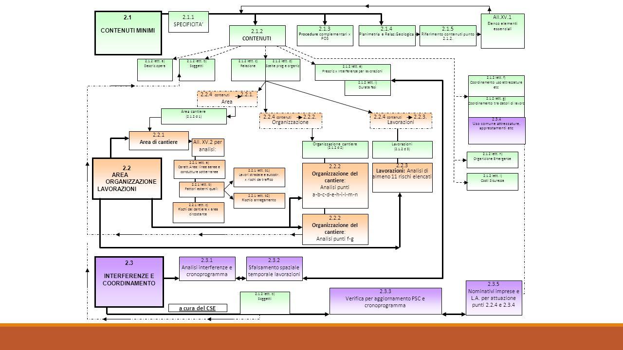 Allegato II Modello semplificato per la redazione del PSC 000/00/0000PRIMA EMISSIONECSP REVDATADESCRIZIONE REVISIONEREDAZIONEFirma PIANO DI SICUREZZA E COORDINAMENTO MODELLO SEMPLIFICATO