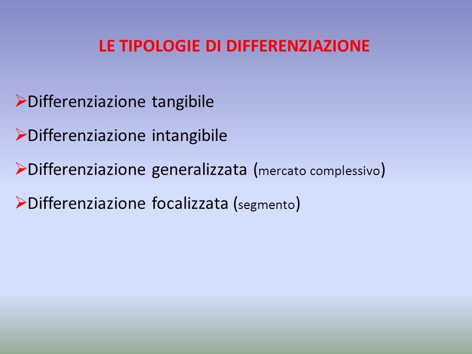 LE TIPOLOGIE DI DIFFERENZIAZIONE  Differenziazione tangibile  Differenziazione intangibile  Differenziazione generalizzata ( mercato complessivo )