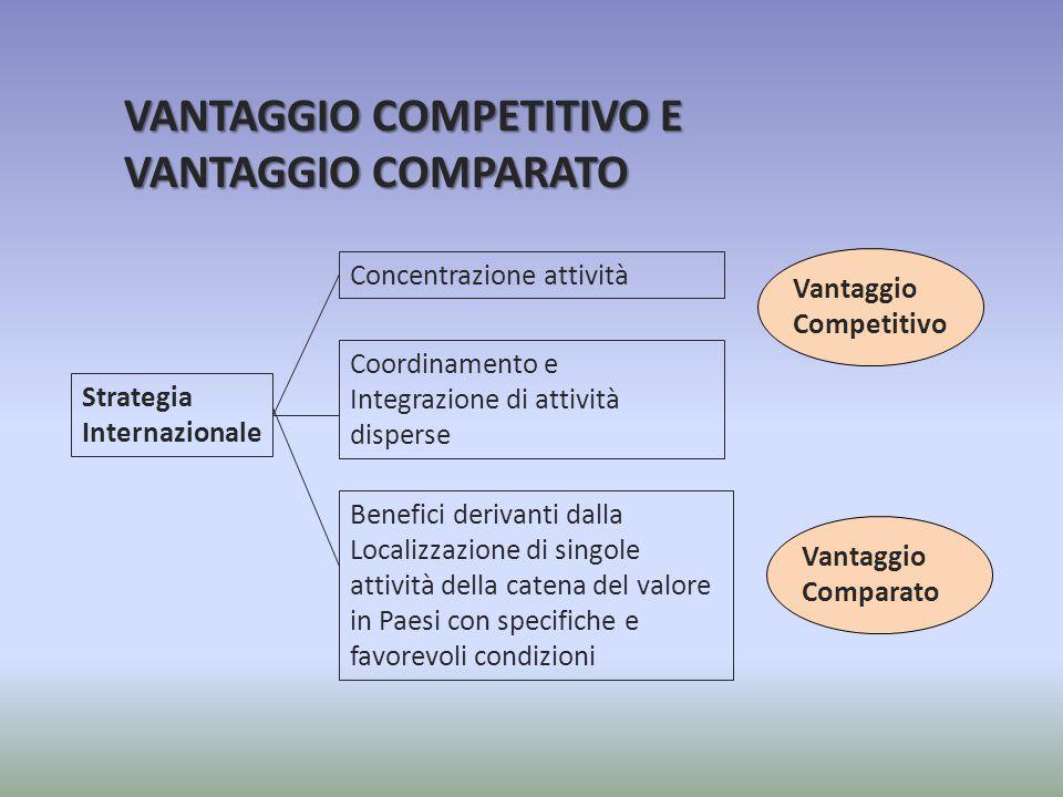 Strategia Internazionale Concentrazione attività Coordinamento e Integrazione di attività disperse Benefici derivanti dalla Localizzazione di singole