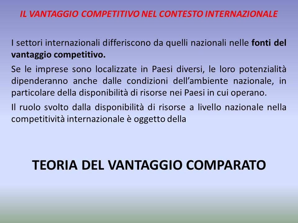 IL VANTAGGIO COMPETITIVO NEL CONTESTO INTERNAZIONALE I settori internazionali differiscono da quelli nazionali nelle fonti del vantaggio competitivo.