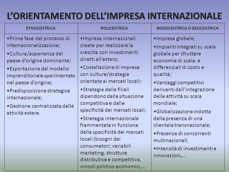 L'ORIENTAMENTO DELL'IMPRESA INTERNAZIONALE ETNOCENTRICAPOLICENTRICAREGIOCENTRICA O GEOCENTRICA Prima fase del processo di internazionalizzazione; Cult