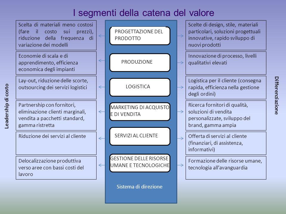 I segmenti della catena del valore PRODUZIONE PROGETTAZIONE DEL PRODOTTO LOGISTICA MARKETING DI ACQUISTO E DI VENDITA SERVIZI AL CLIENTE GESTIONE DELL