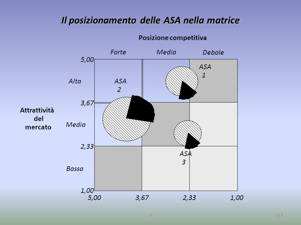 IV121 Il posizionamento delle ASA nella matrice Posizione competitiva Attrattività del mercato Alta Media Bassa ForteMedia Debole ASA 3 2 1 1,002,333,