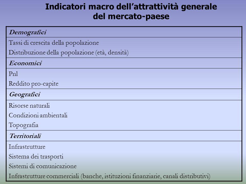 125 Indicatori macro dell'attrattività generale del mercato-paese Demografici Tassi di crescita della popolazione Distribuzione della popolazione (età