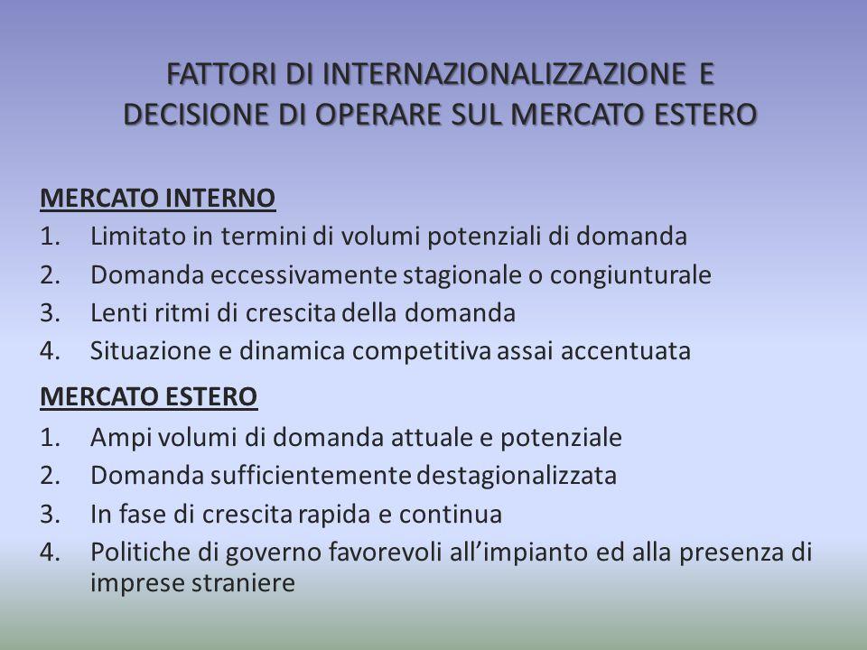 FATTORI DI INTERNAZIONALIZZAZIONE E DECISIONE DI OPERARE SUL MERCATO ESTERO MERCATO INTERNO 1.Limitato in termini di volumi potenziali di domanda 2.Do