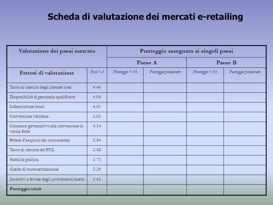 130 Scheda di valutazione dei mercati e-retailing Valutazione dei paesi mercatoPunteggio assegnato ai singoli paesi Paese APaese B Fattori di valutazi