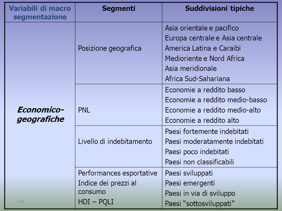 136 Variabili di macro segmentazione SegmentiSuddivisioni tipiche Economico- geografiche Posizione geografica Asia orientale e pacifico Europa central