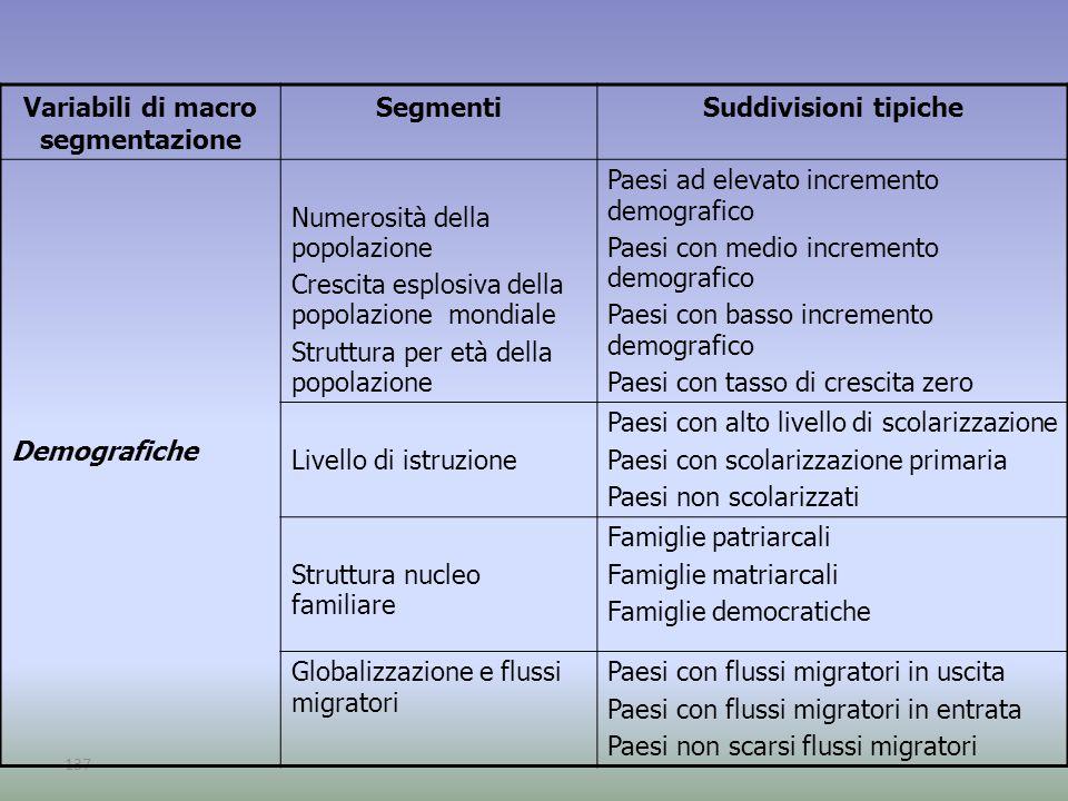137 Variabili di macro segmentazione SegmentiSuddivisioni tipiche Demografiche Numerosità della popolazione Crescita esplosiva della popolazione mondi
