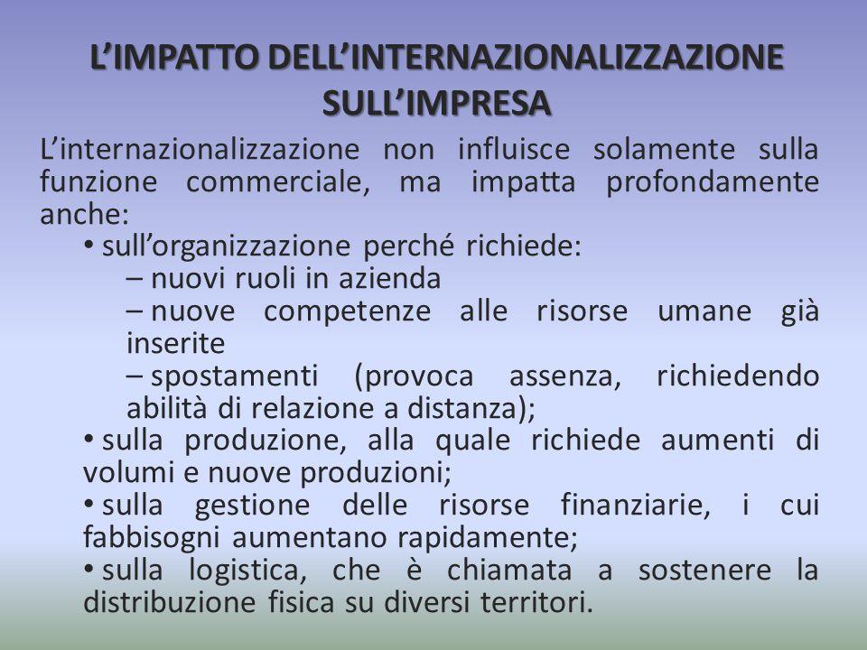 L'IMPATTO DELL'INTERNAZIONALIZZAZIONE SULL'IMPRESA L'internazionalizzazione non influisce solamente sulla funzione commerciale, ma impatta profondamen