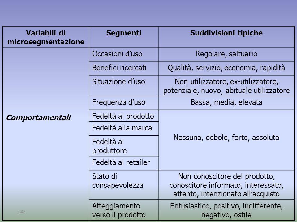 142 Variabili di microsegmentazione SegmentiSuddivisioni tipiche Comportamentali Occasioni d'usoRegolare, saltuario Benefici ricercatiQualità, servizi
