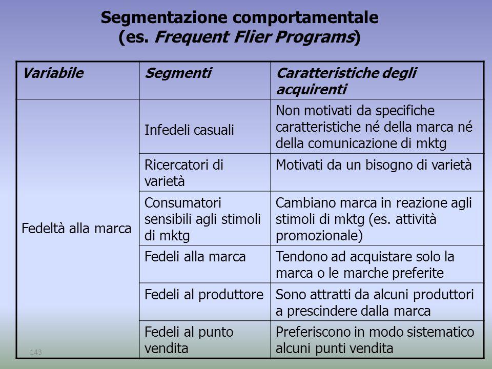 143 Segmentazione comportamentale (es. Frequent Flier Programs) VariabileSegmentiCaratteristiche degli acquirenti Fedeltà alla marca Infedeli casuali