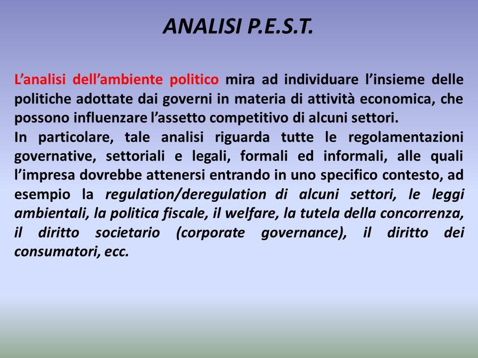 ANALISI P.E.S.T. L'analisi dell'ambiente politico mira ad individuare l'insieme delle politiche adottate dai governi in materia di attività economica,