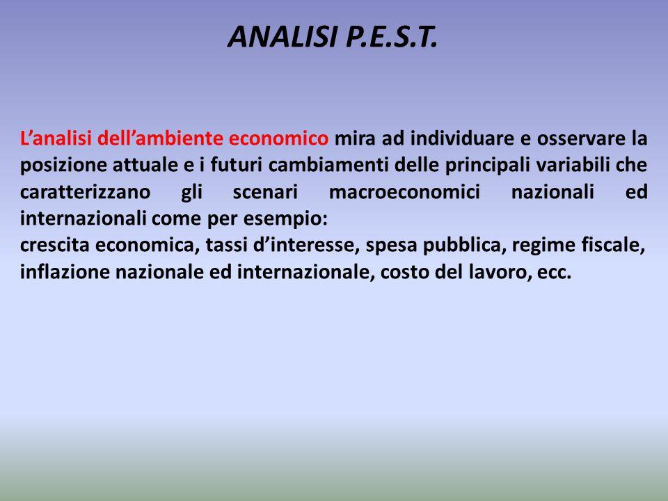 ANALISI P.E.S.T. L'analisi dell'ambiente economico mira ad individuare e osservare la posizione attuale e i futuri cambiamenti delle principali variab