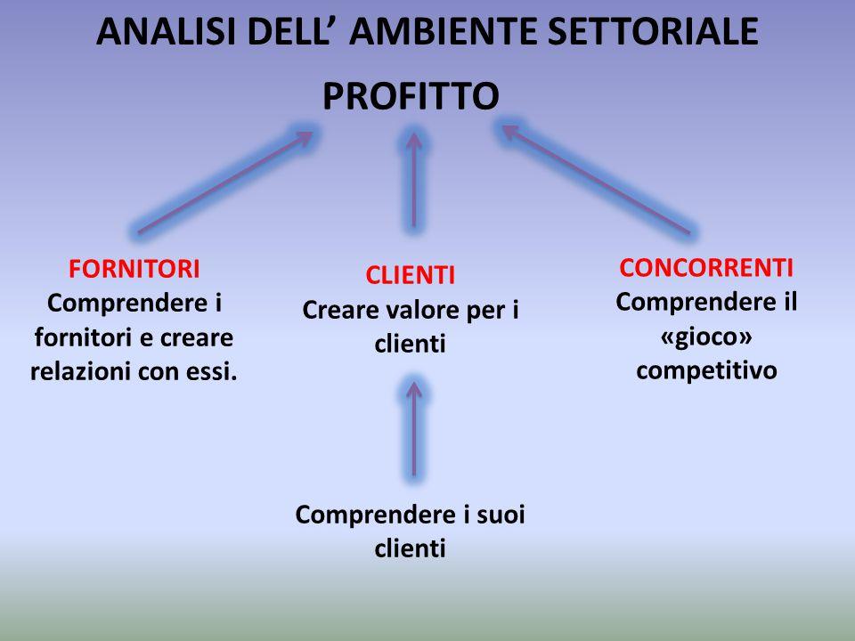 PROFITTO CLIENTI Creare valore per i clienti Comprendere i suoi clienti FORNITORI Comprendere i fornitori e creare relazioni con essi. CONCORRENTI Com