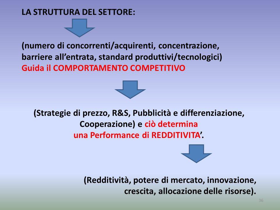36 LA STRUTTURA DEL SETTORE: (numero di concorrenti/acquirenti, concentrazione, barriere all'entrata, standard produttivi/tecnologici) Guida il COMPOR