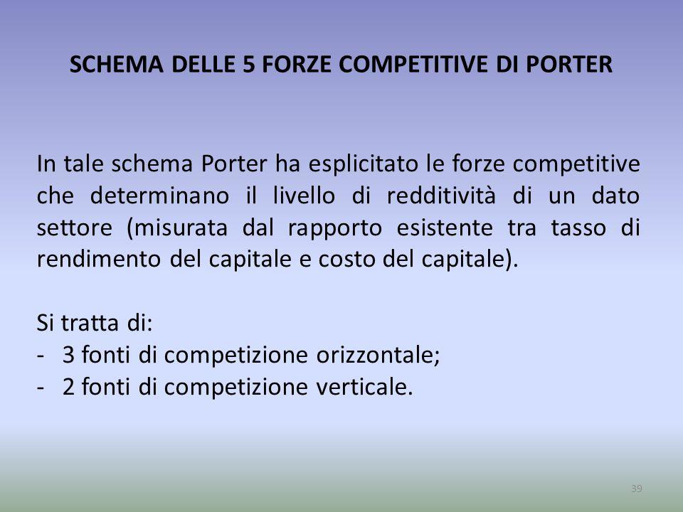 SCHEMA DELLE 5 FORZE COMPETITIVE DI PORTER In tale schema Porter ha esplicitato le forze competitive che determinano il livello di redditività di un d