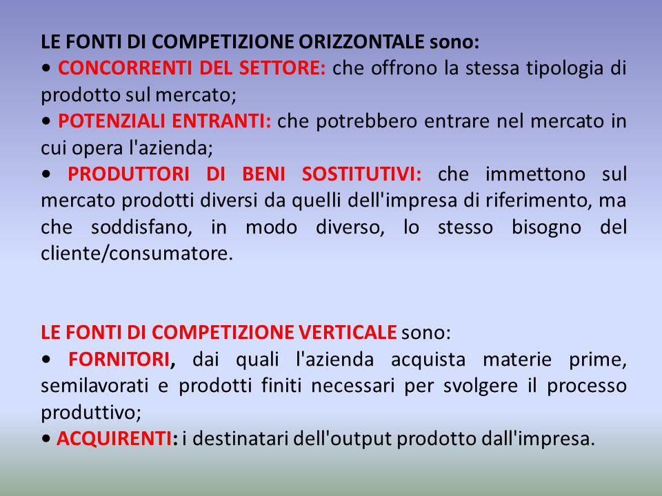 LE FONTI DI COMPETIZIONE ORIZZONTALE sono: CONCORRENTI DEL SETTORE: che offrono la stessa tipologia di prodotto sul mercato; POTENZIALI ENTRANTI: che
