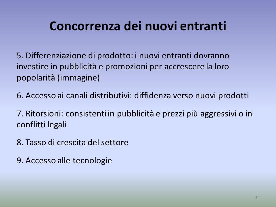 Concorrenza dei nuovi entranti 5. Differenziazione di prodotto: i nuovi entranti dovranno investire in pubblicità e promozioni per accrescere la loro