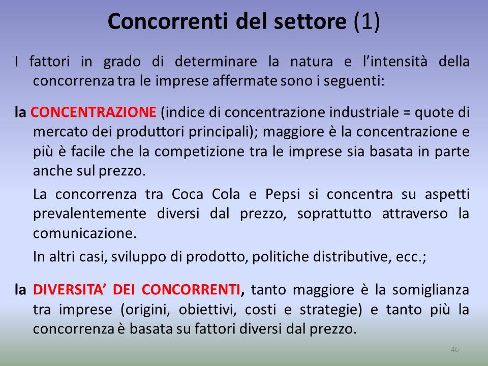 Concorrenti del settore (1) I fattori in grado di determinare la natura e l'intensità della concorrenza tra le imprese affermate sono i seguenti: la C