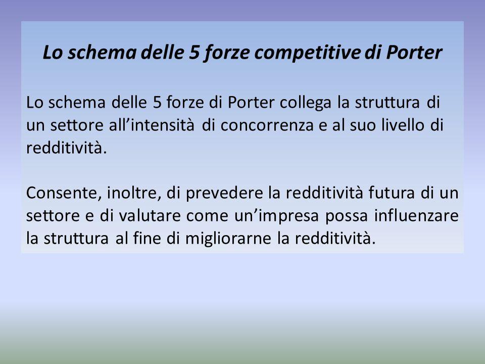 Lo schema delle 5 forze competitive di Porter Lo schema delle 5 forze di Porter collega la struttura di un settore all'intensità di concorrenza e al s