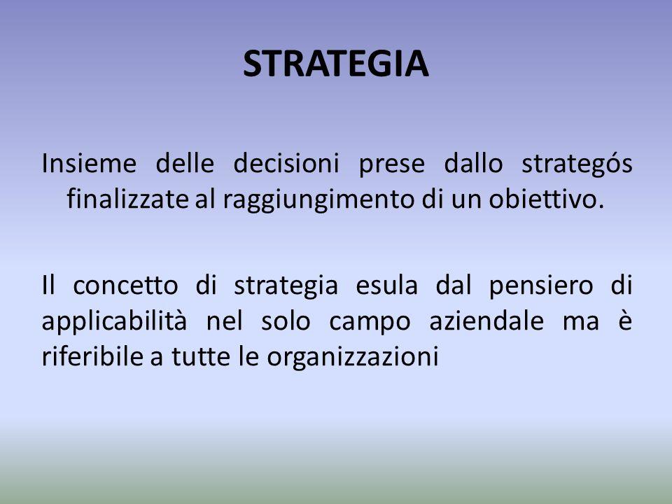 STRATEGIA Insieme delle decisioni prese dallo strategós finalizzate al raggiungimento di un obiettivo. Il concetto di strategia esula dal pensiero di