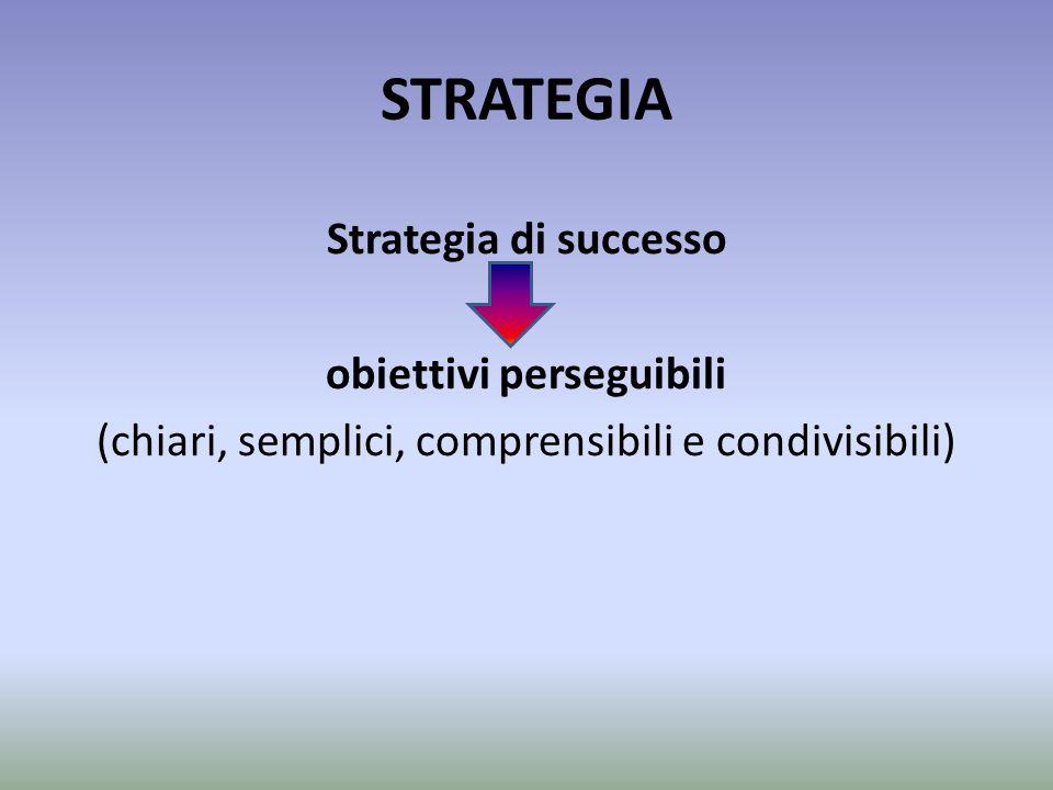 STRATEGIA Strategia di successo obiettivi perseguibili (chiari, semplici, comprensibili e condivisibili)
