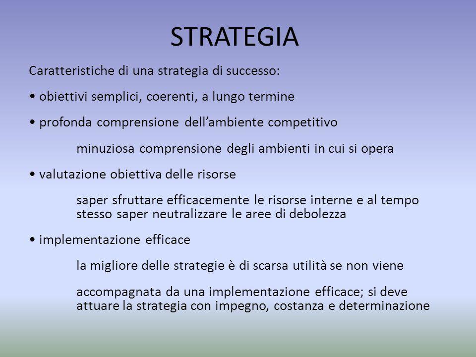 STRATEGIA Caratteristiche di una strategia di successo: obiettivi semplici, coerenti, a lungo termine profonda comprensione dell'ambiente competitivo