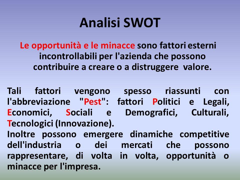 Analisi SWOT Le opportunità e le minacce sono fattori esterni incontrollabili per l'azienda che possono contribuire a creare o a distruggere valore. T
