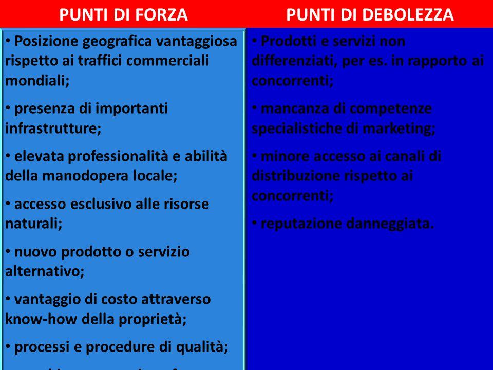 PUNTI DI FORZAPUNTI DI DEBOLEZZA Posizione geografica vantaggiosa rispetto ai traffici commerciali mondiali; presenza di importanti infrastrutture; el