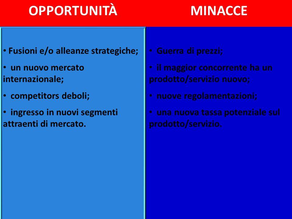 OPPORTUNITÀMINACCE Fusioni e/o alleanze strategiche; un nuovo mercato internazionale; competitors deboli; ingresso in nuovi segmenti attraenti di merc