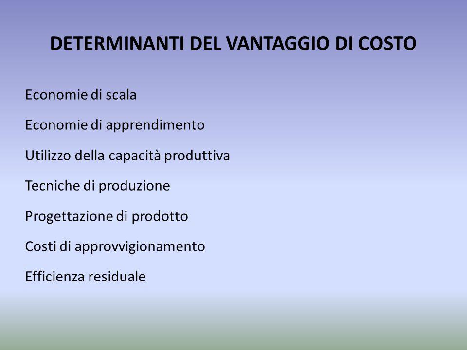 DETERMINANTI DEL VANTAGGIO DI COSTO Economie di scala Economie di apprendimento Utilizzo della capacità produttiva Tecniche di produzione Progettazion