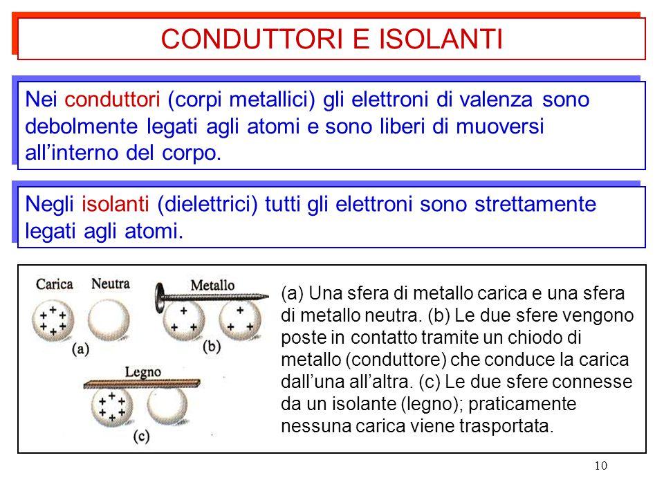 10 Nei conduttori (corpi metallici) gli elettroni di valenza sono debolmente legati agli atomi e sono liberi di muoversi all'interno del corpo. Negli