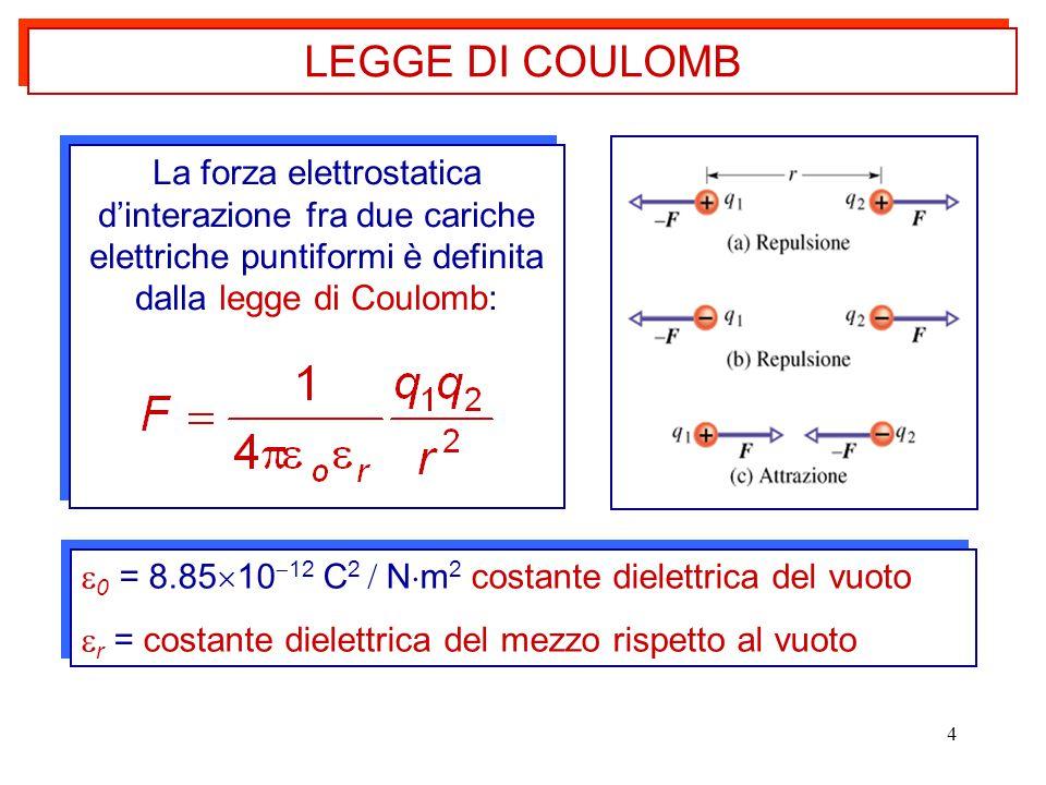 4 La forza elettrostatica d'interazione fra due cariche elettriche puntiformi è definita dalla legge di Coulomb: LEGGE DI COULOMB  0 = 8.85  10  12