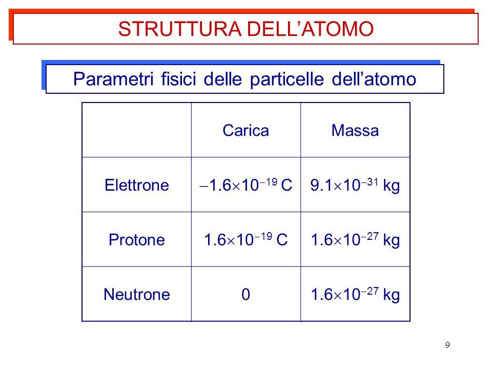 9 Parametri fisici delle particelle dell'atomo STRUTTURA DELL'ATOMO CaricaMassa Elettrone  1.6  10  19 C9.1  10  31 kg Protone 1.6  10  19 C1.6