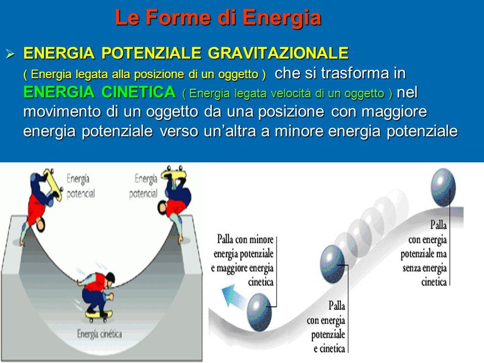 Le Forme di Energia  ENERGIA POTENZIALE GRAVITAZIONALE ( Energia legata alla posizione di un oggetto ) che si trasforma in ENERGIA CINETICA ( Energia