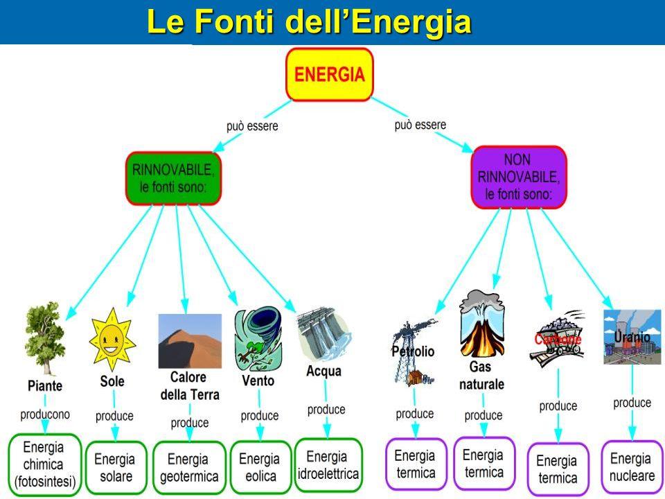 Le Fonti dell'Energia
