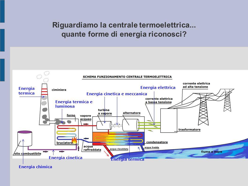 Riguardiamo la centrale termoelettrica...quante forme di energia riconosci.