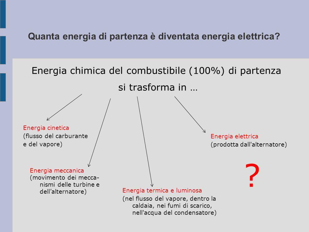 Quanta energia di partenza è diventata energia elettrica.