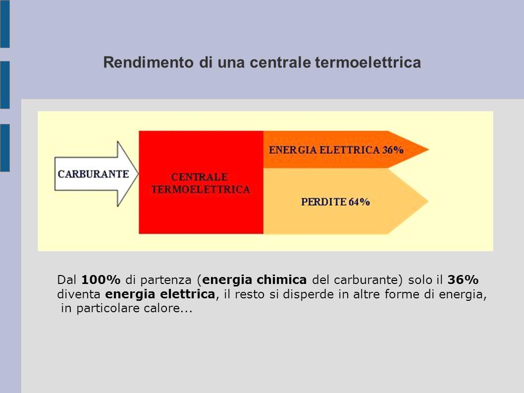 Rendimento di una centrale termoelettrica Dal 100% di partenza (energia chimica del carburante) solo il 36% diventa energia elettrica, il resto si disperde in altre forme di energia, in particolare calore...