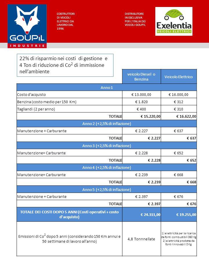 COSTRUTTORI DI VEICOLI ELETTRICI DA LAVORO DAL 1996 DISTRIBUTORE IN ESCLUSIVA PER L'ITALIA DEI VEICOLI GOUPIL veicolo Diesel o Benzina Veicolo Elettrico Anno 1 Costo d acquisto€ 13.000,00€ 16.000,00 Benzina (costo medio per 150 Km)€ 1.820€ 312 Tagliandi (2 per anno)€ 400€ 310 TOTALE€ 15.220,00€ 16.622,00 Anno 2 (+2,5% di inflazione) Manutenzione + Carburante€ 2.227€ 637 TOTALE€ 2.227€ 637 Anno 3 (+2,5% di inflazione) Manutenzione+ Carburante€ 2.228€ 652 TOTALE€ 2.228€ 652 Anno 4 (+2,5% di inflazione) Manutenzione+ Carburante€ 2.239€ 668 TOTALE€ 2.239€ 668 Anno 5 (+2,5% di inflazione) Manutenzione + Carburante€ 2.397€ 676 TOTALE€ 2.397€ 676 TOTALE DEI COSTI DOPO 5 ANNI (Costi operativi + costo d acquisto) € 24.311,00€ 19.255,00 Emissioni di Co 2 dopo 5 anni (considerando 150 Km annui e 50 settimane di lavoro all anno) 4,8 Tonnnellate 1) elettricità per la ricarica da fonti combustibili 360 Kg 2) elettricità prodotta da font rinnovabili 0 Kg 22% di risparmio nei costi di gestione e 4 Ton di riduzione di Co 2 di immissione nell'ambiente