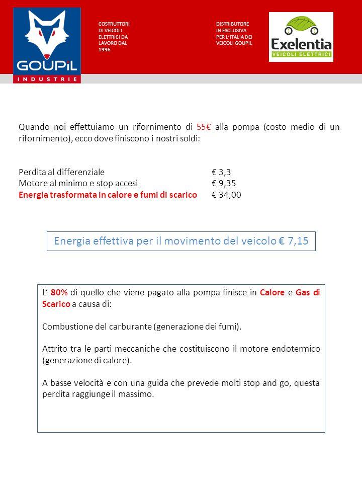 COSTRUTTORI DI VEICOLI ELETTRICI DA LAVORO DAL 1996 DISTRIBUTORE IN ESCLUSIVA PER L'ITALIA DEI VEICOLI GOUPIL Quando noi effettuiamo un rifornimento di 55€ alla pompa (costo medio di un rifornimento), ecco dove finiscono i nostri soldi: Perdita al differenziale € 3,3 Motore al minimo e stop accesi € 9,35 Energia trasformata in calore e fumi di scarico€ 34,00 Energia effettiva per il movimento del veicolo € 7,15 L' 80% di quello che viene pagato alla pompa finisce in Calore e Gas di Scarico a causa di: Combustione del carburante (generazione dei fumi).