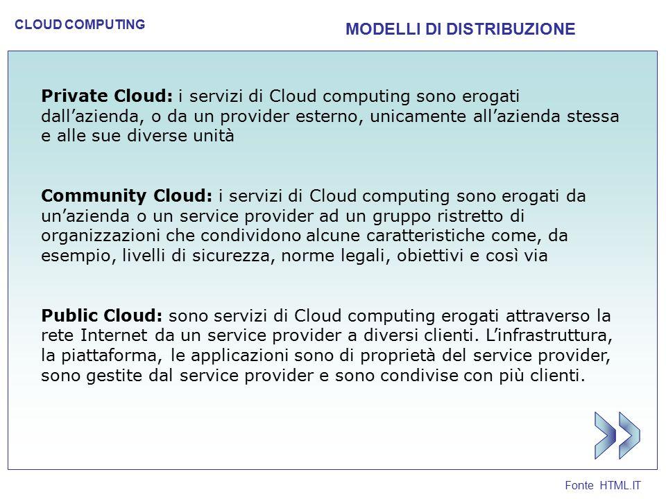 Fonte HTML.IT CLOUD COMPUTING MODELLI DI DISTRIBUZIONE Private Cloud: i servizi di Cloud computing sono erogati dall'azienda, o da un provider esterno