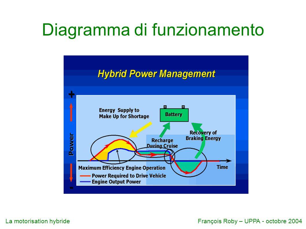 La motorisation hybrideFrançois Roby – UPPA - octobre 2004 Diagramma di funzionamento