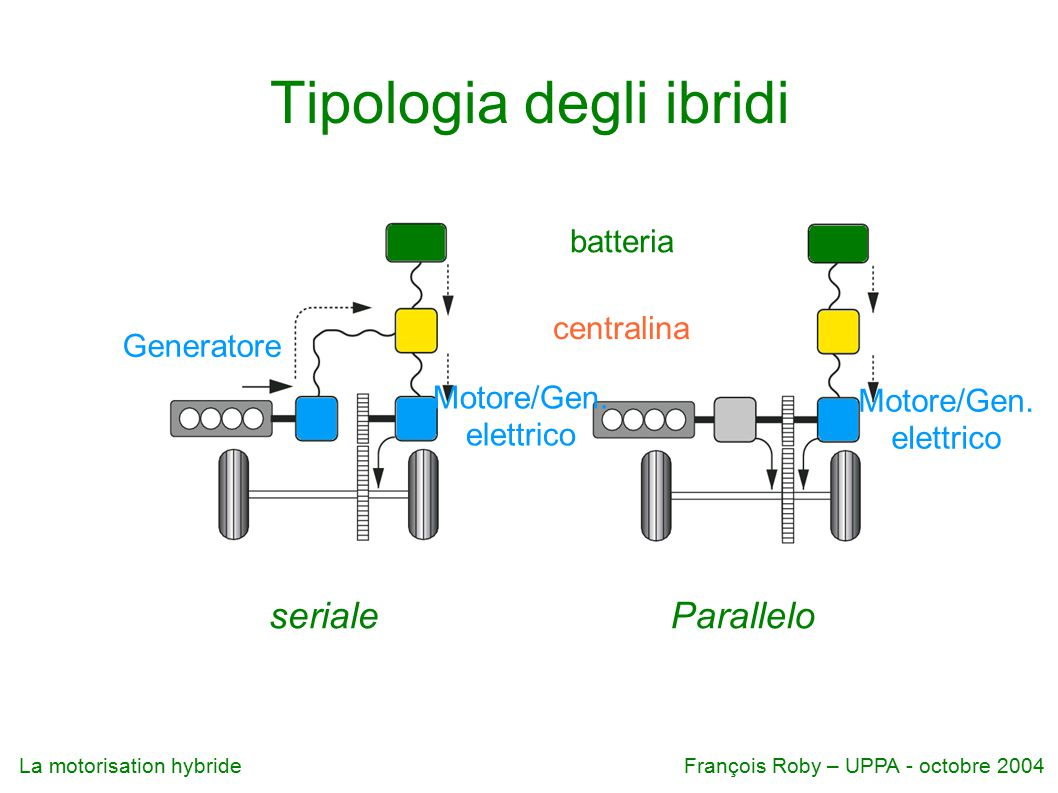La motorisation hybrideFrançois Roby – UPPA - octobre 2004 Tipologia degli ibridi serialeParallelo batteria centralina Generatore Motore/Gen.