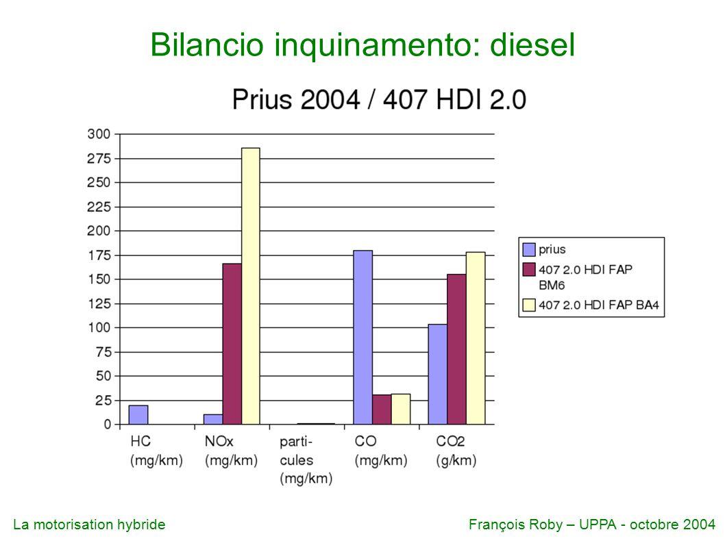 La motorisation hybrideFrançois Roby – UPPA - octobre 2004 Bilancio inquinamento: diesel