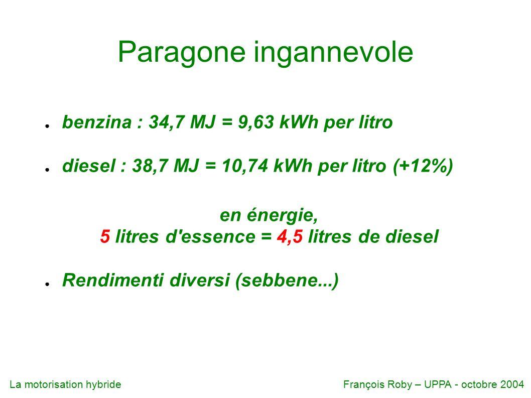 La motorisation hybrideFrançois Roby – UPPA - octobre 2004 Paragone ingannevole ● benzina : 34,7 MJ = 9,63 kWh per litro ● diesel : 38,7 MJ = 10,74 kWh per litro (+12%) en énergie, 5 litres d essence = 4,5 litres de diesel ● Rendimenti diversi (sebbene...)