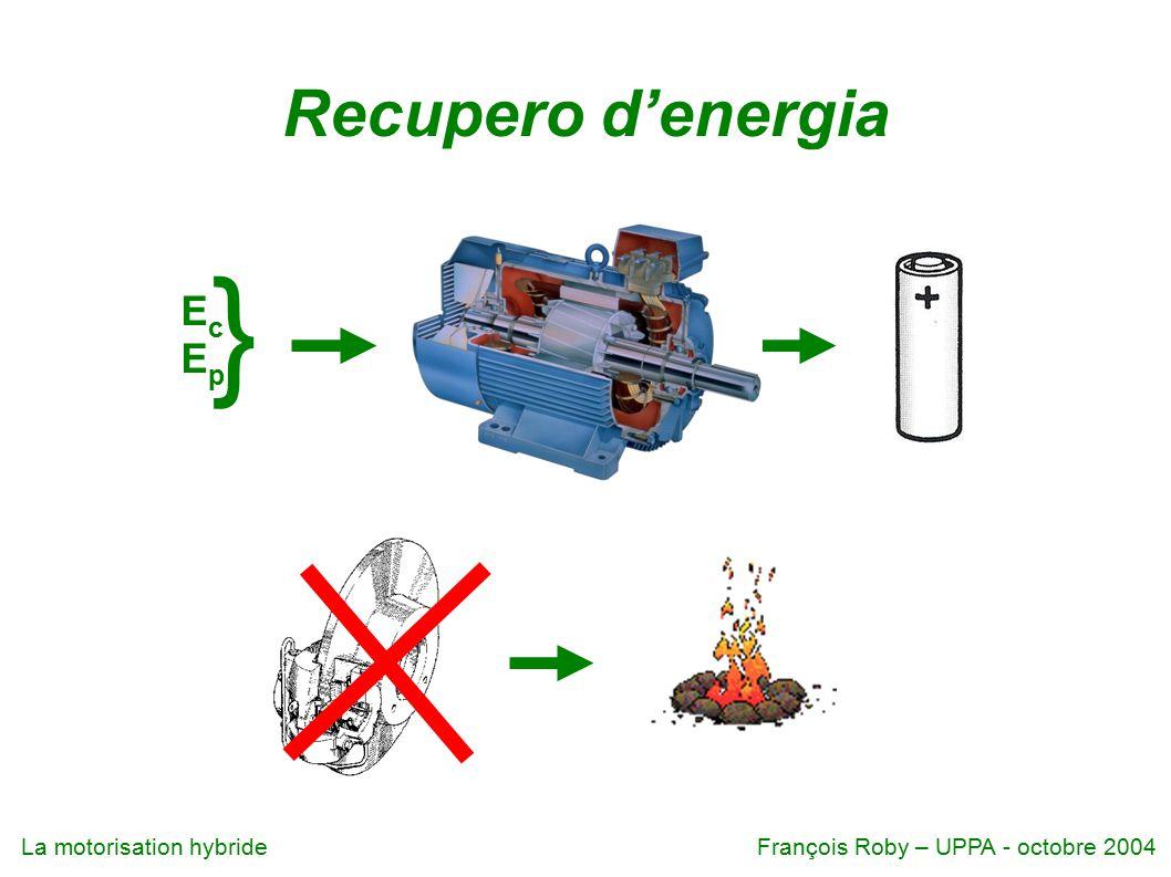 La motorisation hybrideFrançois Roby – UPPA - octobre 2004 Motore termico 1 litre carburante ≈ 10 kWh 10 litri / 100 km (10 km/l): 1 km per kWh o 50 m per 50 Wh (5 litri / 100 km (20 Km/l): 100 m per 50 Wh) rendimento ≈ 1/3 : 3 Wh termici 1 Wh lavoro meccanico