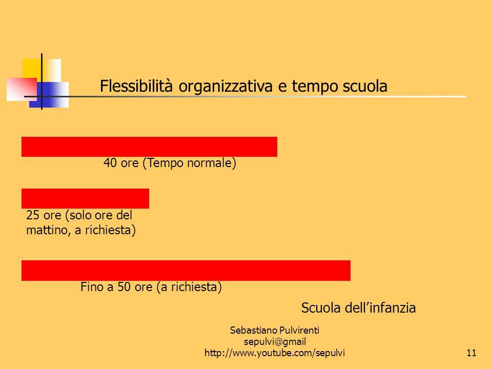 Sebastiano Pulvirenti sepulvi@gmail http://www.youtube.com/sepulvi12 Flessibilità organizzativa e tempo scuola Scuola primaria: Classe prima 24 ore 27 ore 28/29/30 ore 40 ore